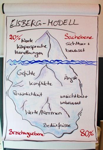 Das Eisberg Modell findet Anwendung beim Führungskräftecoaching