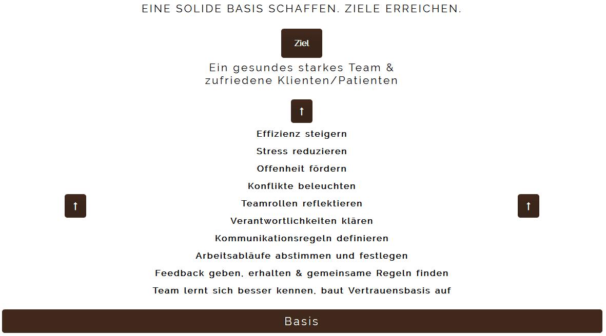Teamentwicklung - Ziele Pyramide - Kostadinowa-Consulting